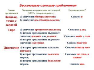 Бессоюзные сложные предложения Знаки препинанияЗначения, выражаемые интонаци