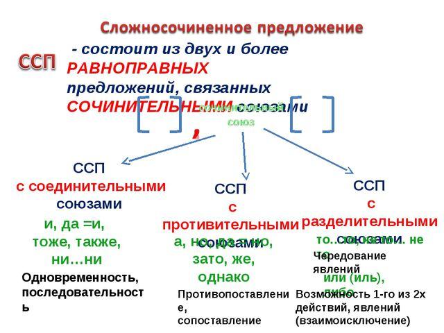 - состоит из двух и более РАВНОПРАВНЫХ предложений, связанных СОЧИНИТЕЛЬНЫМИ...