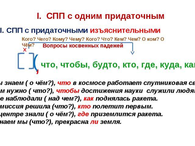 I. СПП с одним придаточным І. СПП с придаточными изъяснительными , ( что, что...