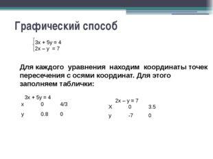 Графический способ Для каждого уравнения находим координаты точек пересечения