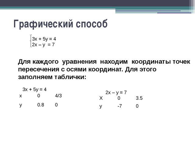Графический способ Для каждого уравнения находим координаты точек пересечения...