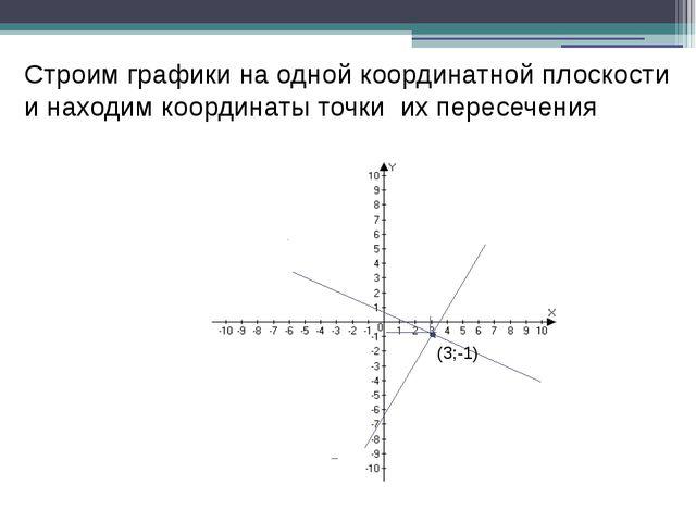 Строим графики на одной координатной плоскости и находим координаты точки их...