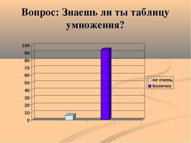 Вопрос: Знаешь ли ты таблицу умножения?