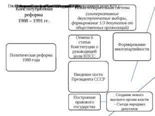 Конституционная реформа 1988 – 1991 гг.. Создание нового высшего органа власт