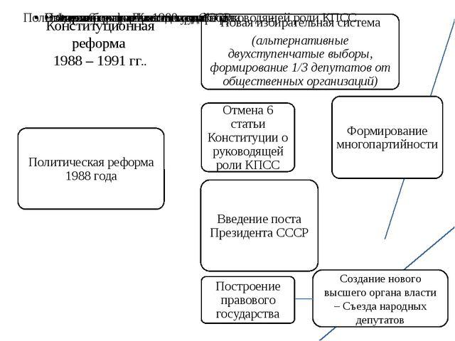 Конституционная реформа 1988 – 1991 гг.. Создание нового высшего органа власт...