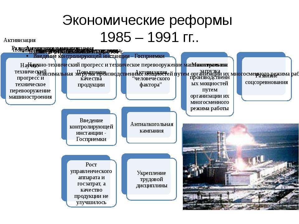 Экономические реформы 1985 – 1991 гг..