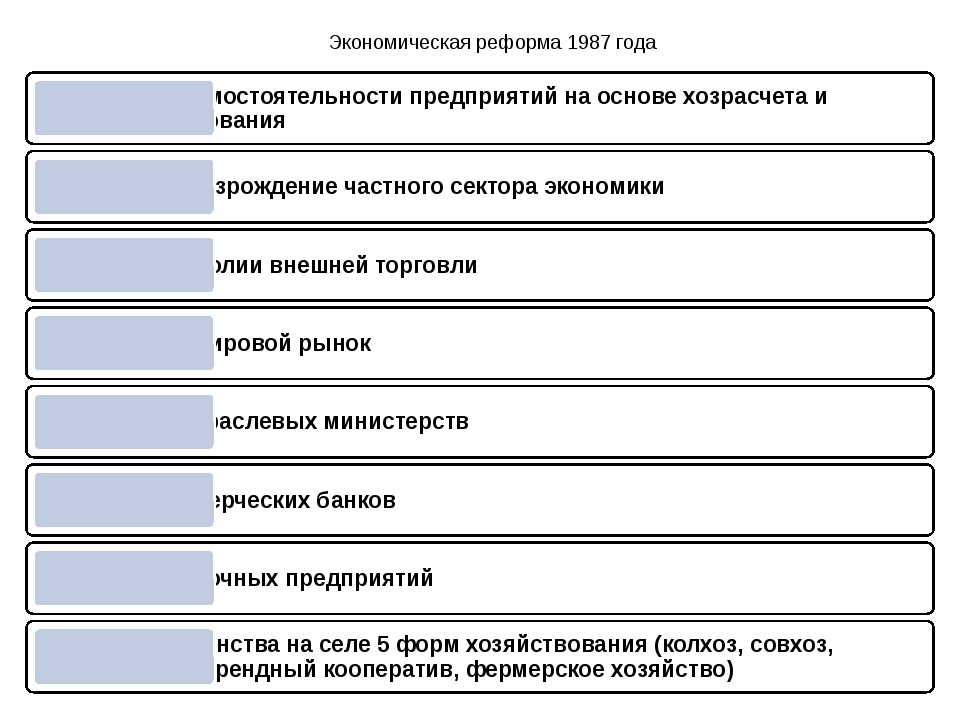 Экономическая реформа 1987 года