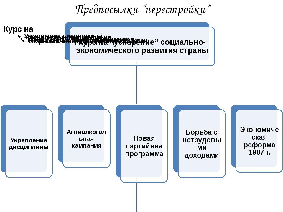 "Предпосылки ""перестройки"""