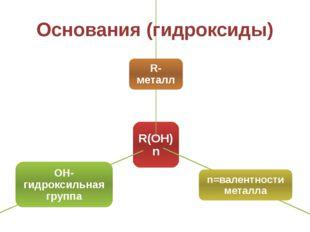 Основания (гидроксиды)