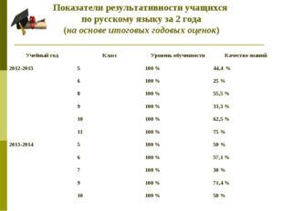Показатели результативности учащихся по русскому языку за 2 года (на основе