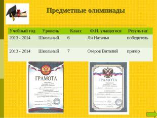 Предметные олимпиады Учебный годУровень КлассФ.И. учащегосяРезультат 201