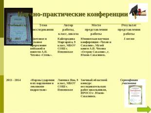 Научно-практические конференции Учебный годТема исследованияАвтор работы, к