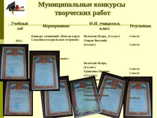 Муниципальные конкурсы творческих работ Учебный годМероприятиеФ.И. учащего