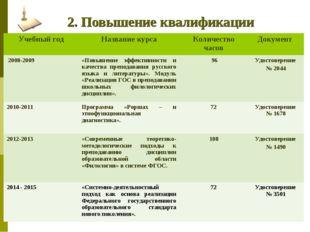 2. Повышение квалификации Учебный годНазвание курсаКоличество часовДокуме