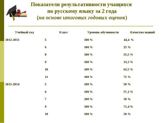 Показатели результативности учащихся по русскому языку за 2 года (на основе...