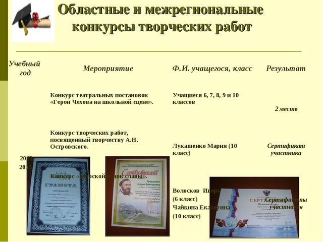 Областные и межрегиональные конкурсы творческих работ  Учебный годМеропр...