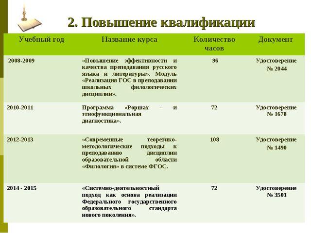 2. Повышение квалификации Учебный годНазвание курсаКоличество часовДокуме...