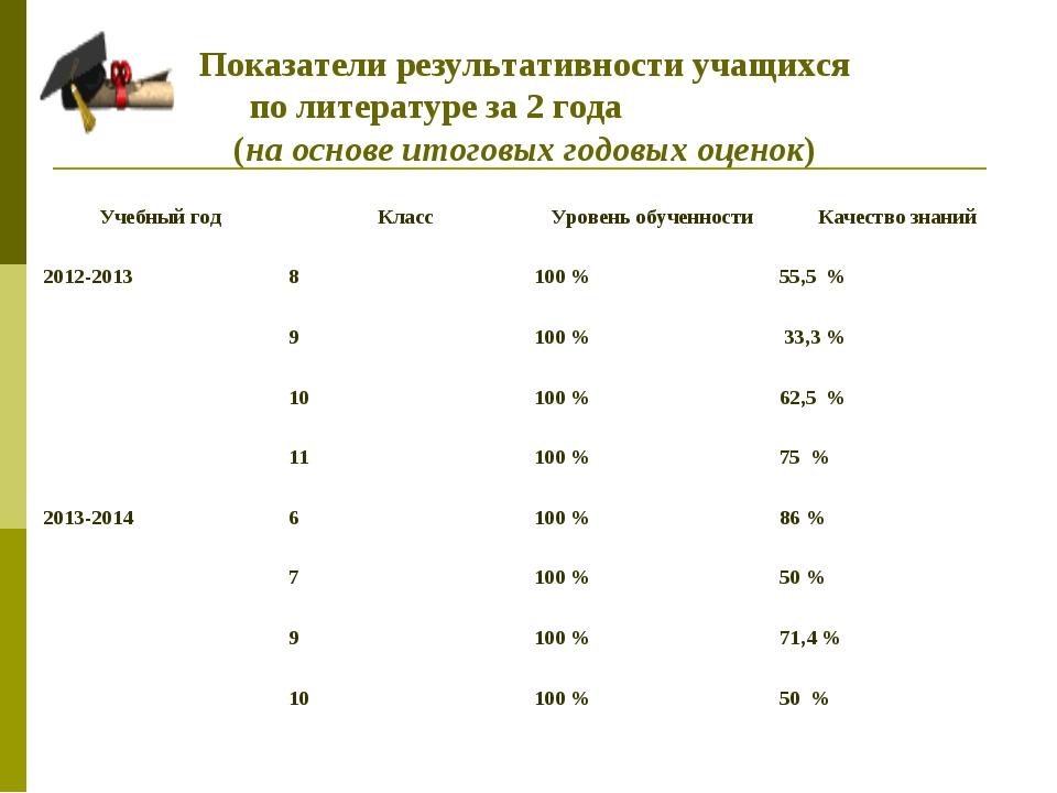 Показатели результативности учащихся по литературе за 2 года (на основе итог...