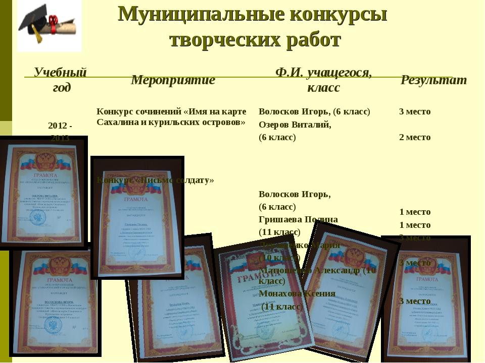 Муниципальные конкурсы творческих работ Учебный годМероприятиеФ.И. учащего...