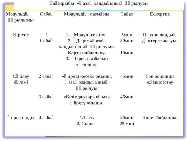 Тақырыбы: «Қазақ хандығының құрылуы»  Модульдің құрылымы...