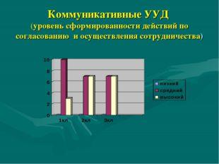 Коммуникативные УУД (уровень сформированности действий по согласованию и осущ