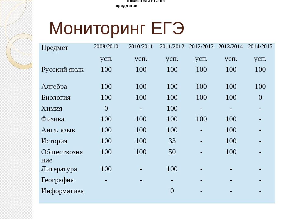 Мониторинг ЕГЭ Показатели ЕГЭ по предметам Предмет 2009/2010 2010/2011 2011/2...