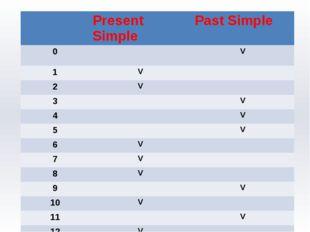 Present Simple Past Simple 0 V 1 V 2 V 3 V 4 V 5 V 6 V 7 V 8 V 9 V 10 V 11 V