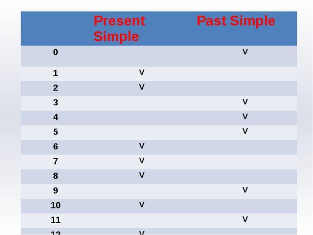 Present Simple Past Simple 0 V 1 V 2 V 3 V 4 V 5 V 6 V 7 V 8 V 9 V 10 V 11 V...