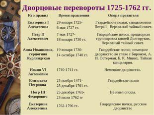 Дворцовые перевороты 1725-1762 гг. Кто правилВремя правленияОпора правителя