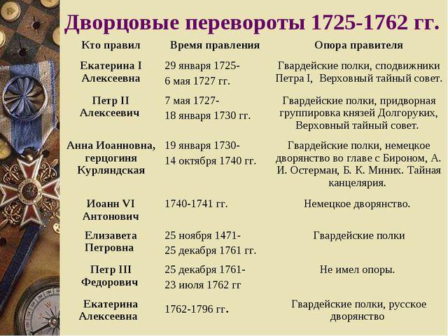 Дворцовые перевороты 1725-1762 гг. Кто правилВремя правленияОпора правителя...