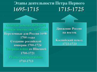 1695-1715 1715-1725 Этапы деятельности Петра Первого Азовские походы 1695-169