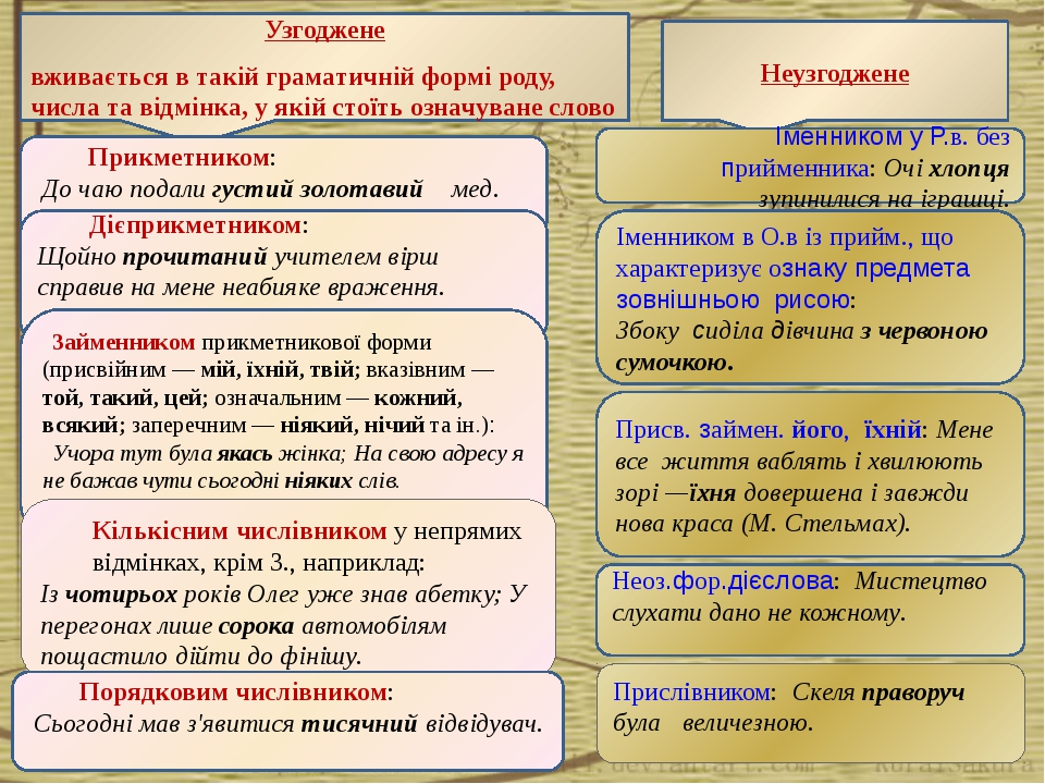 Узгоджене вживається в такій граматичній формі роду, числа та відмінка, у які...