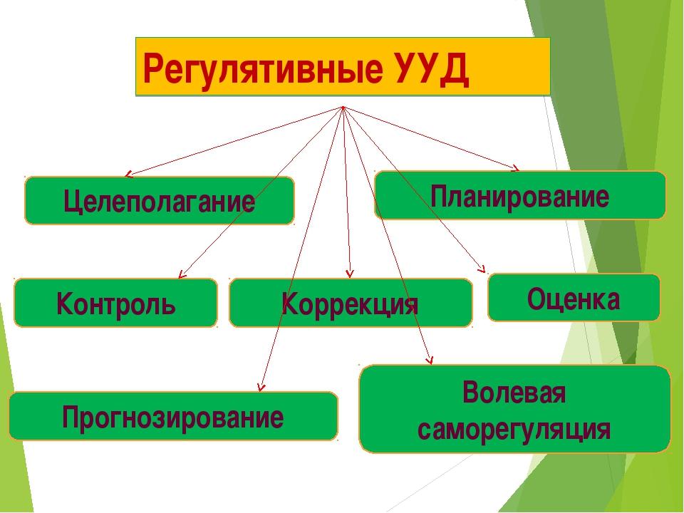 Регулятивные УУД Целеполагание Прогнозирование Контроль Коррекция Оценка Воле...