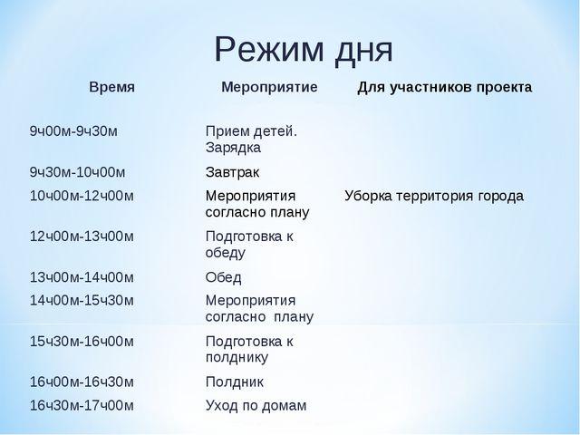 Режим дня ВремяМероприятиеДля участников проекта 9ч00м-9ч30мПрием детей. З...