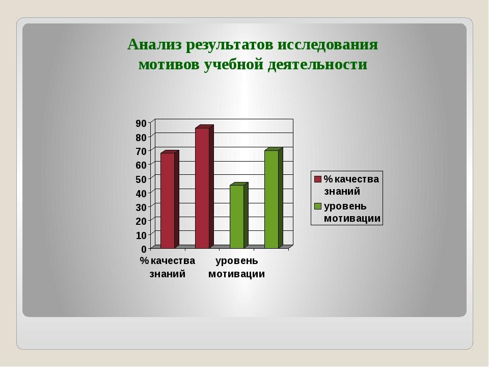 Анализ результатов исследования мотивов учебной деятельности