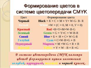 Формирование цветов в системе цветопередачи CMYK В системе цветопередачи CMYK