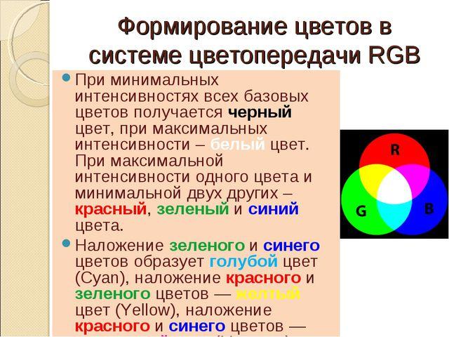 Формирование цветов в системе цветопередачи RGB При минимальных интенсивностя...
