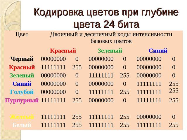 Кодировка цветов при глубине цвета 24 бита ЦветДвоичный и десятичный коды ин...