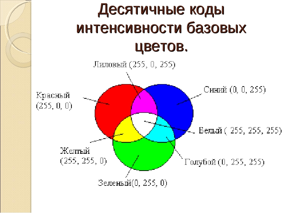 Десятичные коды интенсивности базовых цветов.