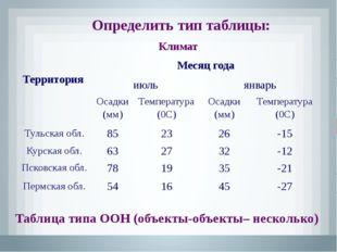 Определить тип таблицы: Таблица типа ООО (объекты-объекты-один) Табель успева