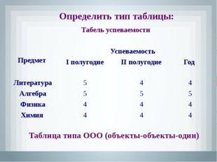 Определить тип таблицы: Результаты областной олимпиады по химии Таблица типа