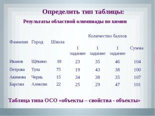 Производство металла Таблица типа ООН (объекты-объекты– несколько) Определить