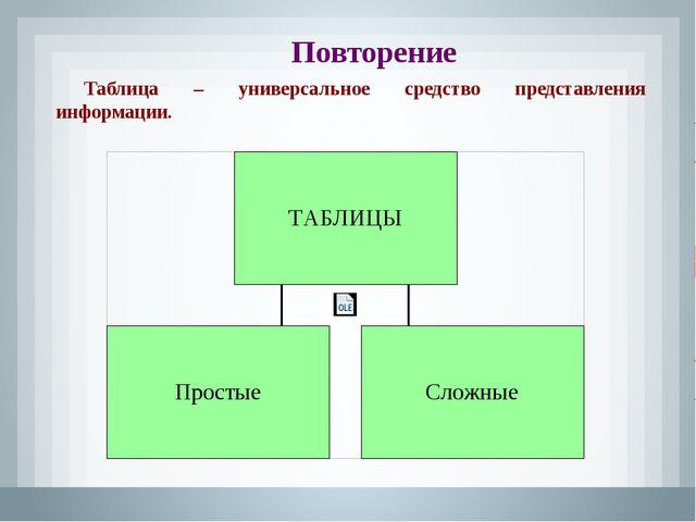 Повторение Таблица – универсальное средство представления информации.