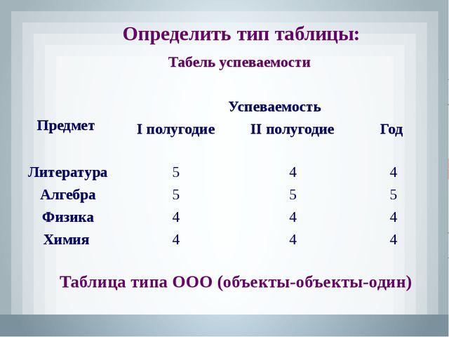 Определить тип таблицы: Результаты областной олимпиады по химии Таблица типа...
