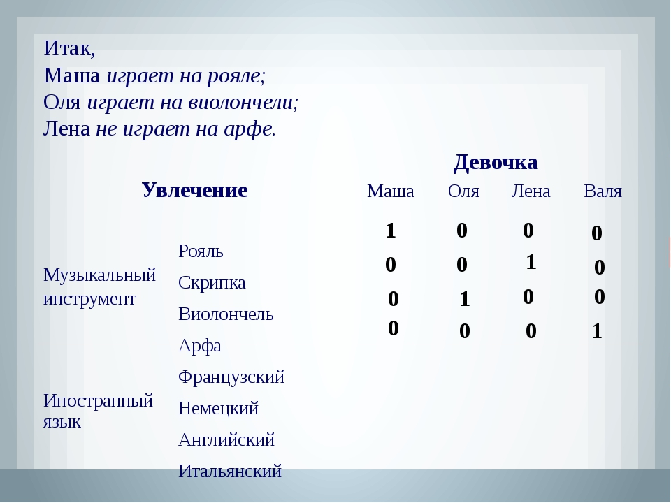 Теперь, учитывая связи, зафиксированные в первой части таблицы, приступим к з...