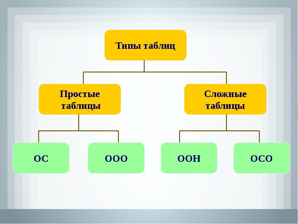 Простые таблицы Типы таблиц Сложные таблицы ОС ООО ООН ОСО
