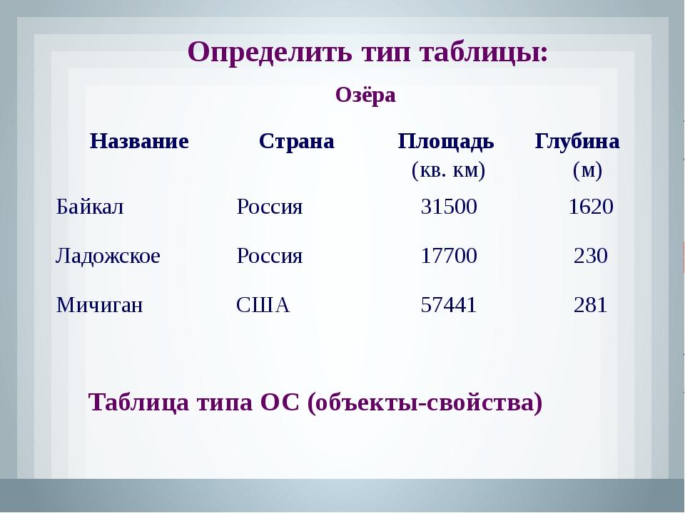 Определить тип таблицы: Озёра Таблица типа ОС (объекты-свойства) Название Стр...
