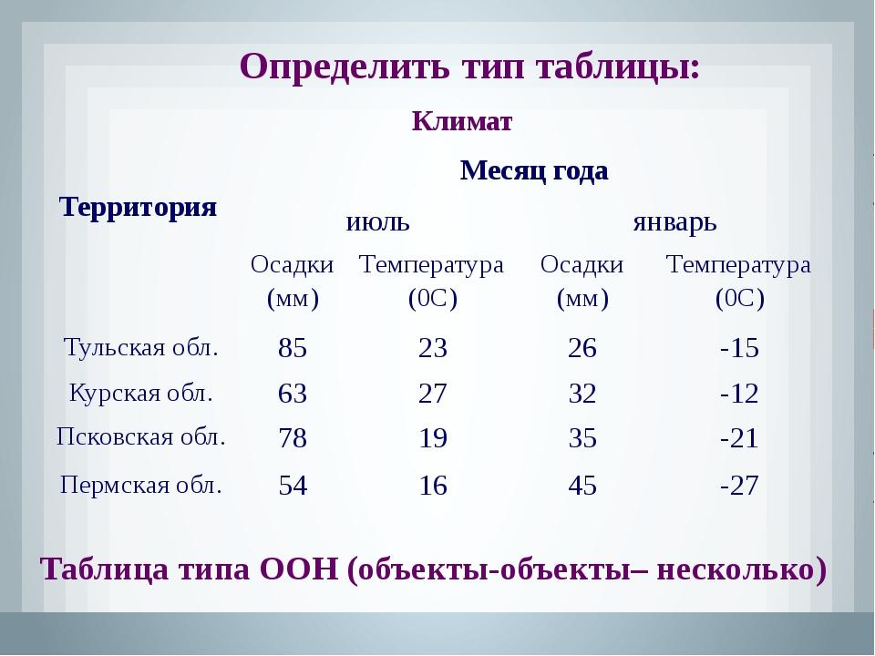 Определить тип таблицы: Таблица типа ООО (объекты-объекты-один) Табель успева...
