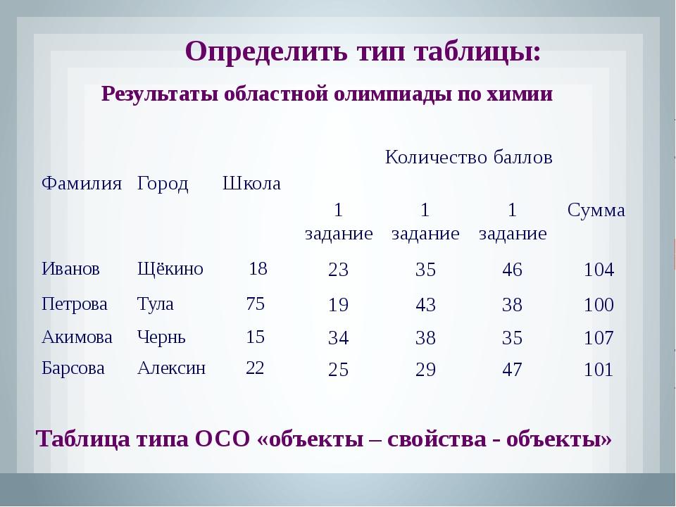 Производство металла Таблица типа ООН (объекты-объекты– несколько) Определить...