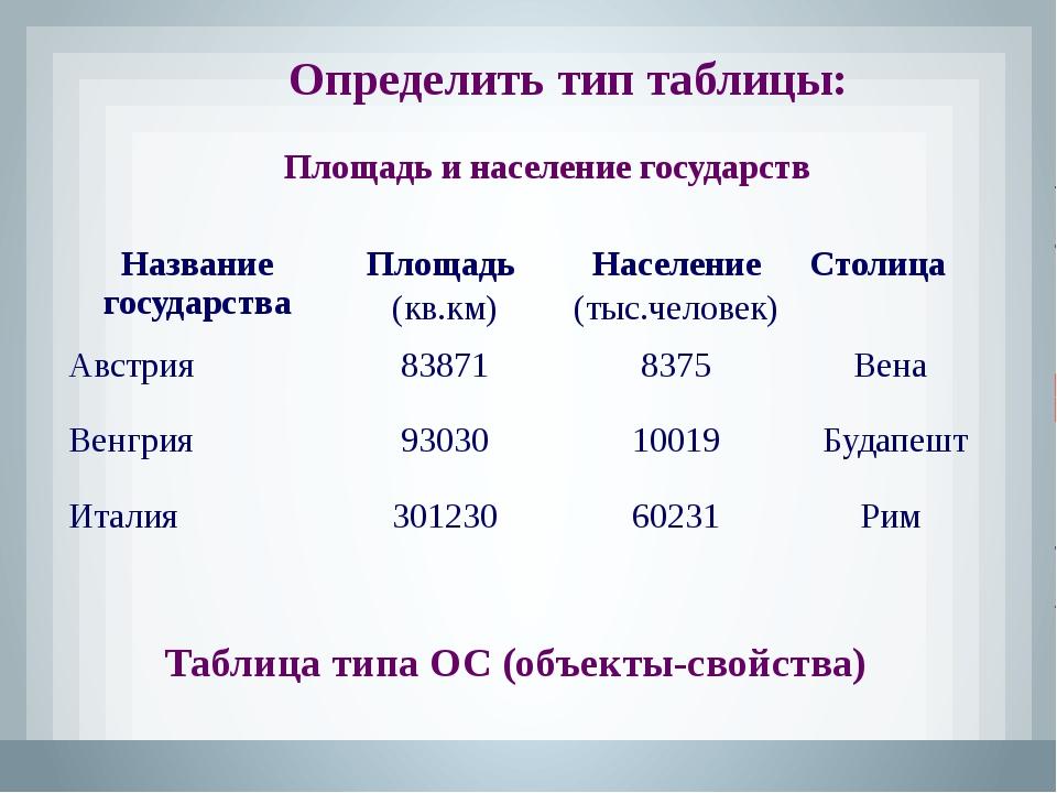 Определить тип таблицы: Таблица типа ОСО «объекты – свойства - объекты» Распи...